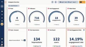 Agence Web - données de performance